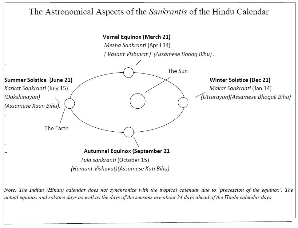 The Astronomical Aspects of the Sankrantis of the Hindu Calendar